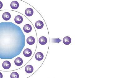 水素水と水素サプリメント