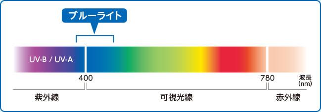 視力低下に目のガード視産